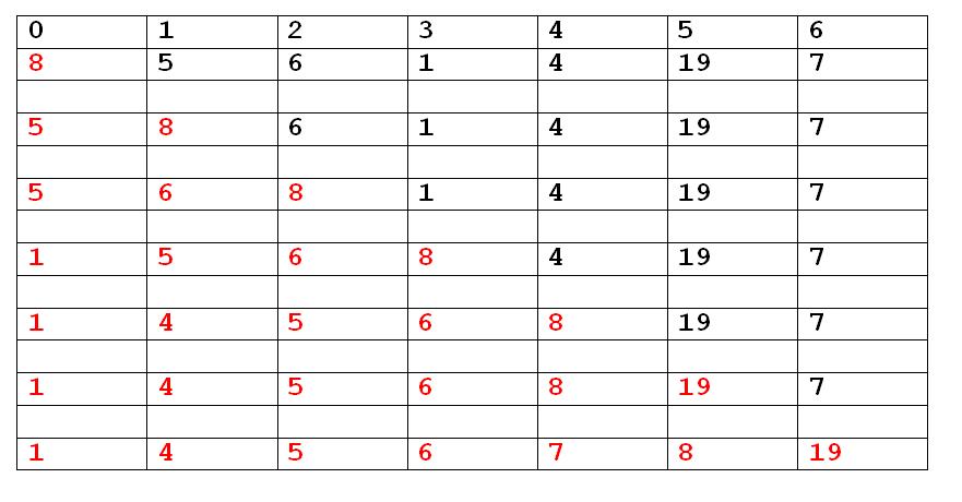Insertion Sort rajeshshuklacatalyst.in